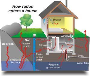 Radon Testing Charlotte